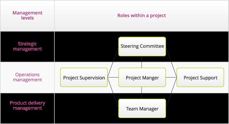 Qguar - Project structure